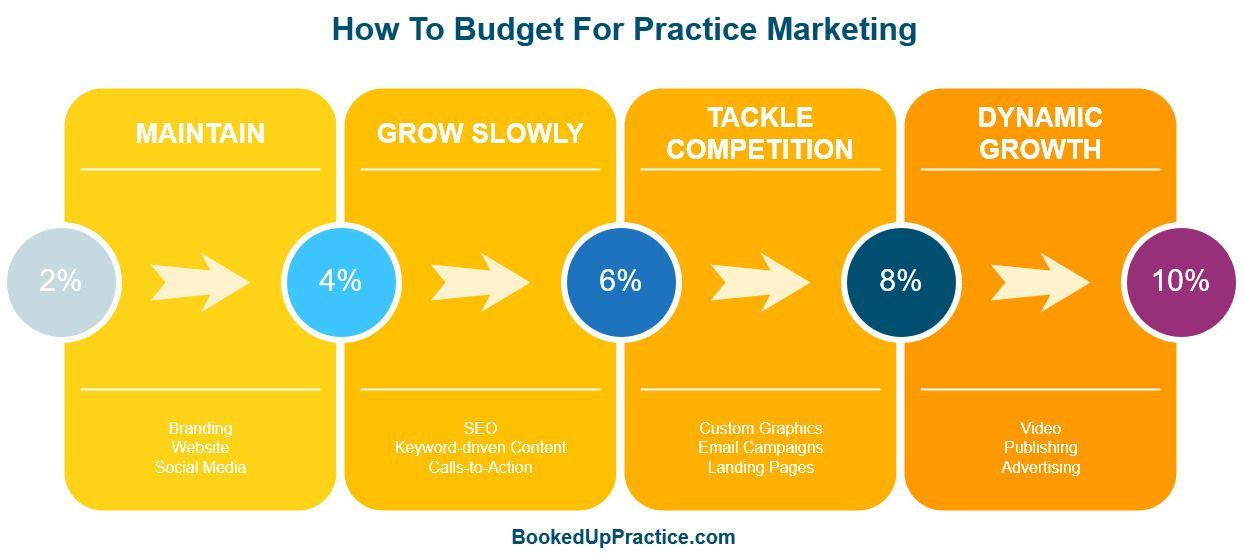 How To Budget For Practice Marketing
